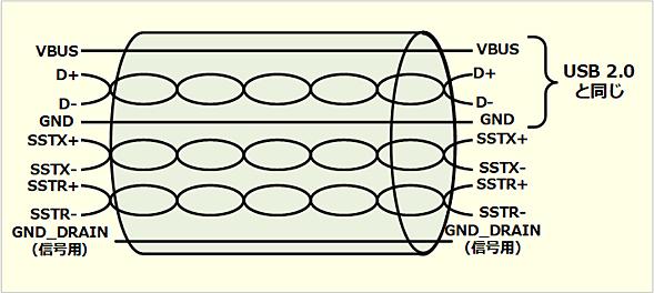 USB 3.2のケーブル構成