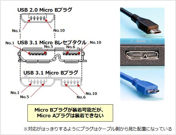 USB Microコネクター