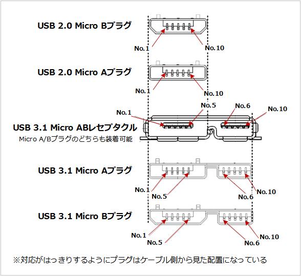 USB Microプラグの関係