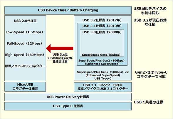USB 3.2の仕様