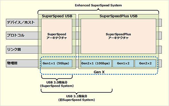 USB 3.2のアーキテクチャ構成