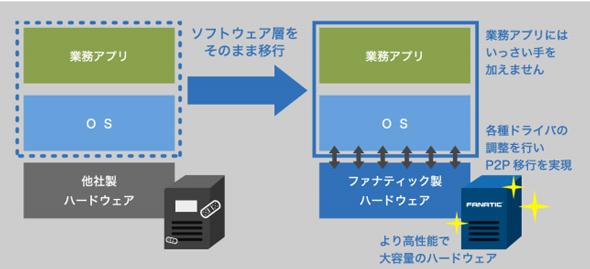 ファナティックのハード入替サービスにおける「P2P」方式の概要