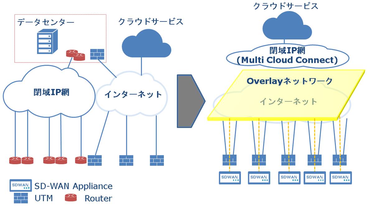 SD-WAN導入時に何を確認すればよいのか、トラブルは?:2つの導入事例 ...