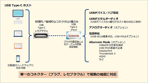 単一のコネクタ(プラグ、レセプタクル)で複数の機能に対応