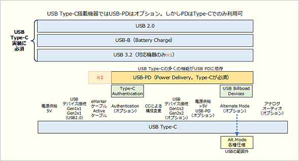 USBの各種仕様とUSB Type-C