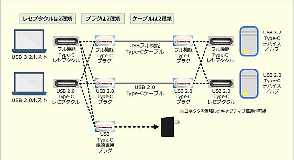 USB Type-Cのプラグ、レセプタクル、ケーブルの電気的仕様