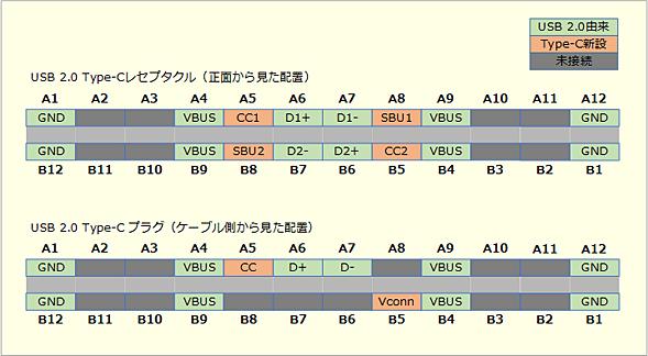 USB 2.0 Type-Cの接続点