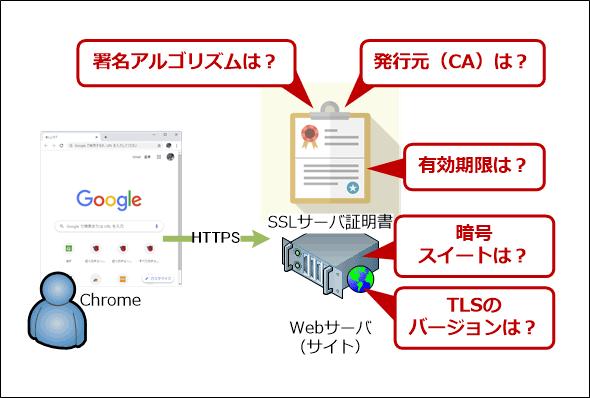 SSLサーバ証明書の内容やHTTPS、TLSの状況を知りたい!