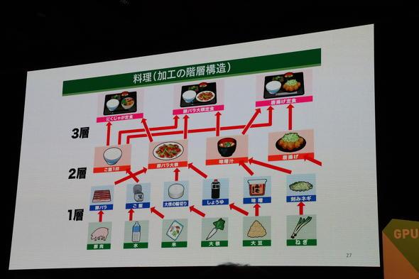 深層学習の階層構造を料理に例えた