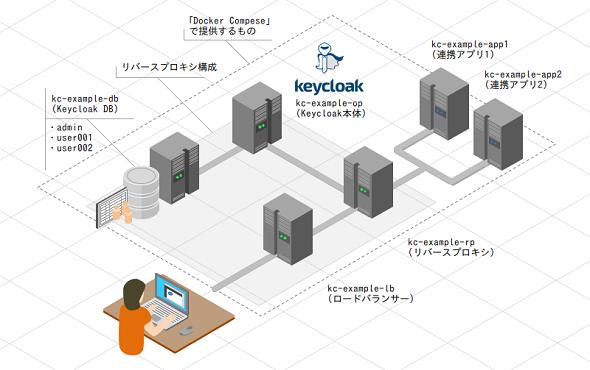 Keycloakで実用的なリバースプロキシ型構成を構築してみよう (2/4