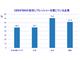 「日本はDXに取り組んでいる企業が他地域より少ない」——DXイニシアチブの世界地域差とは