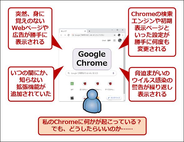 Google Chromeに何か良からぬことが起こっている…… でも対策は?