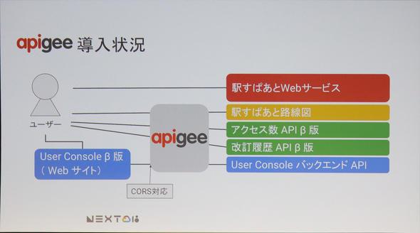 Apigee APIプラットフォームの導入状況