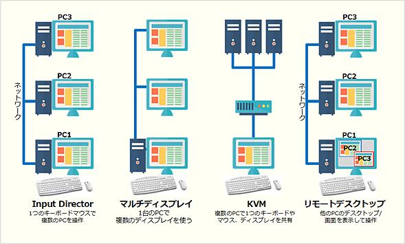 Input Directorとその他のキーボード/マウス共有機能との違い