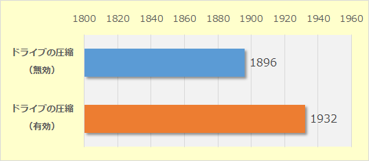 PCMark 10 Scoreの結果
