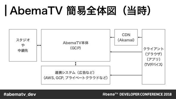 2017年5月時点のAbema TV 簡易全体図