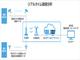 """""""5G×エッジコンピューティング""""で人の動線をリアルタイム分析——ソフトバンクの「5G×IoT Studio」で展示開始"""