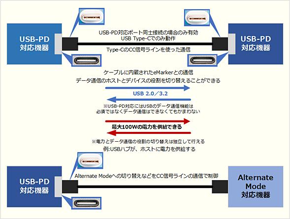 USB Type-CとUSB PDの関係