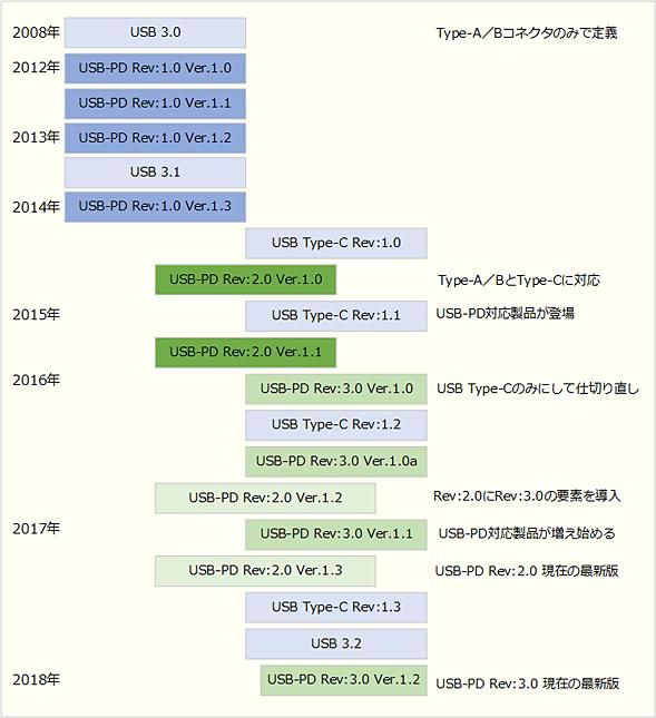 USB PD標準化の歴史