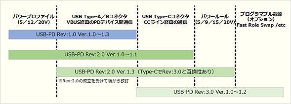 USB PDの仕様の違い