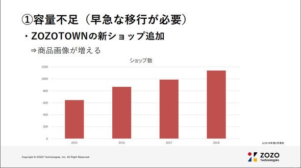 ZOZOTOWNのショップ数の推移