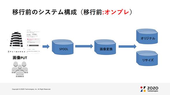 商品画像保存システムの構成