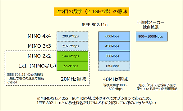 2つ目の数字(2.4GHz帯)の意味