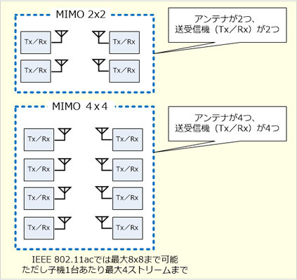 MIMO 2x2とMIMO 4x4の違い