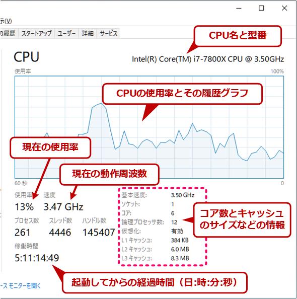 CPU表示の内容