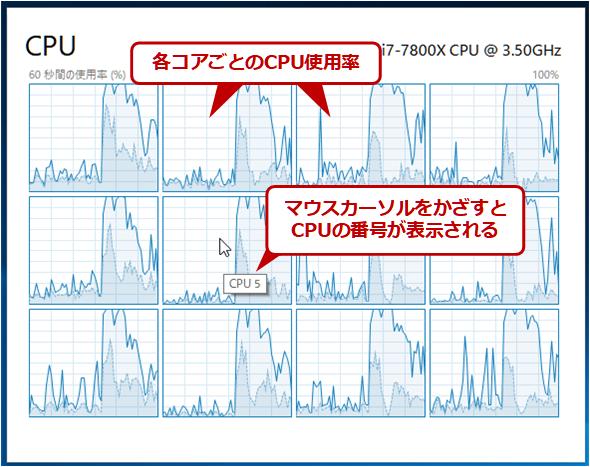 コア別のCPU使用率グラフ