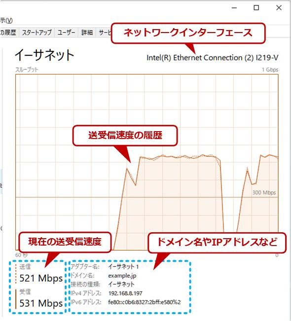 ネットワーク表示の内容