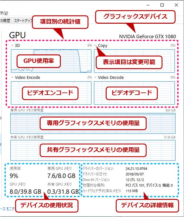 GPU表示の内容