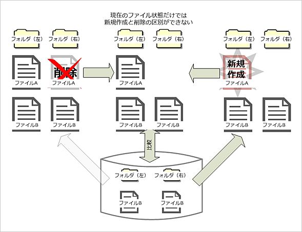 ファイルの同期処理