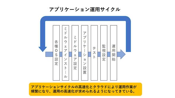 アプリ運用サイクル