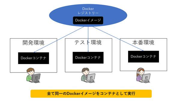 Dockerイメージを用いて構成済みの環境を再現できるDocker