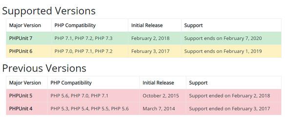 PHPUnitのサポート時期