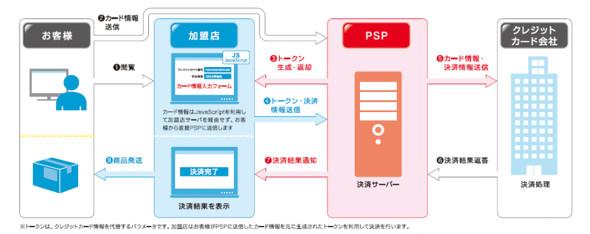 カード情報の非保持化(JavaScript型)