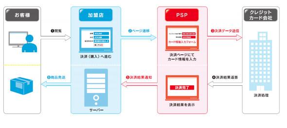 カード情報の非保持化(リダイレクト型)