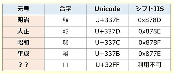 元号と対応するUnicode漢字コード