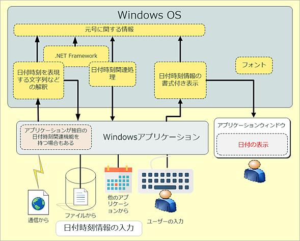 Windows OSの元号に関する基本的な情報