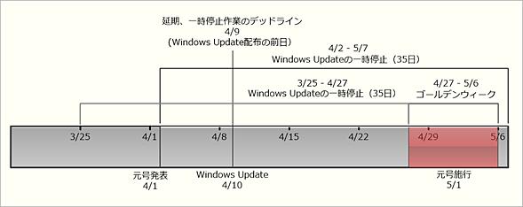 Windows Updateの適用を延期するためのスケジュール(Windows 10 Homeを除く)