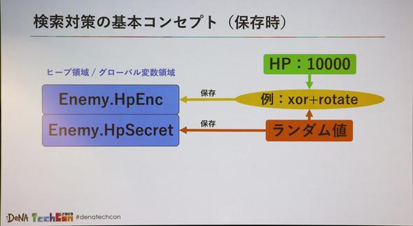 ヒープ領域やグローバル領域に何らかの形で暗号化して保存するのが有効になる