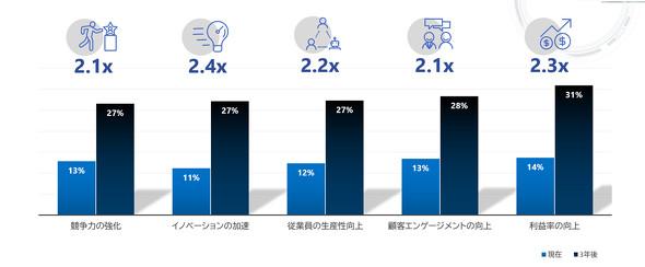 AI 活用によるビジネス改善効果の期待(現在および3年後)(出典:プレスリリース)
