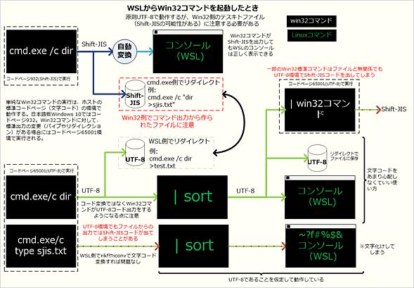 コードページとWSL/Win32コマンドの関係