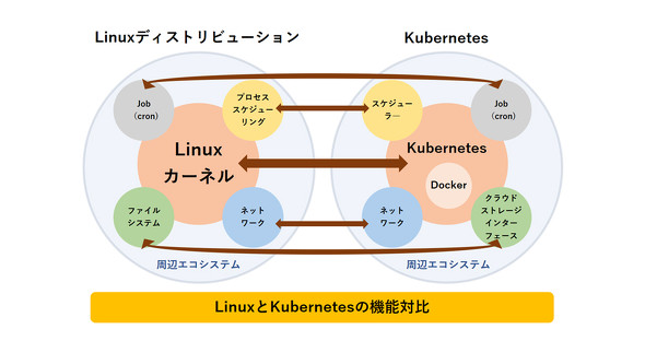 LinuxとKubernetesの機能対比