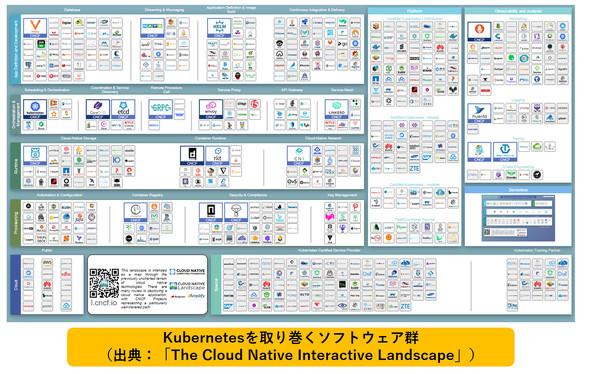Kubernetesを取り巻くソフトウェア群