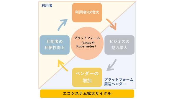 エコシステム拡大サイクル