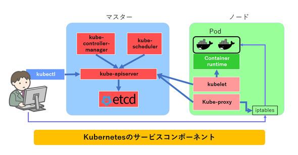 Kubernetesのサービスコンポーネント