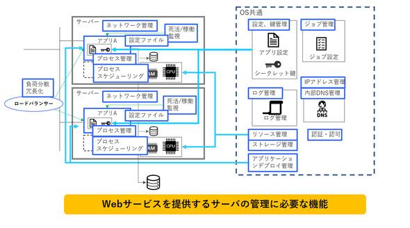 Webサービスを提供するサーバの管理に必要な機能