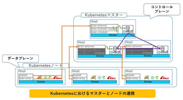 Kubernetesにおけるマスターとノードの連携